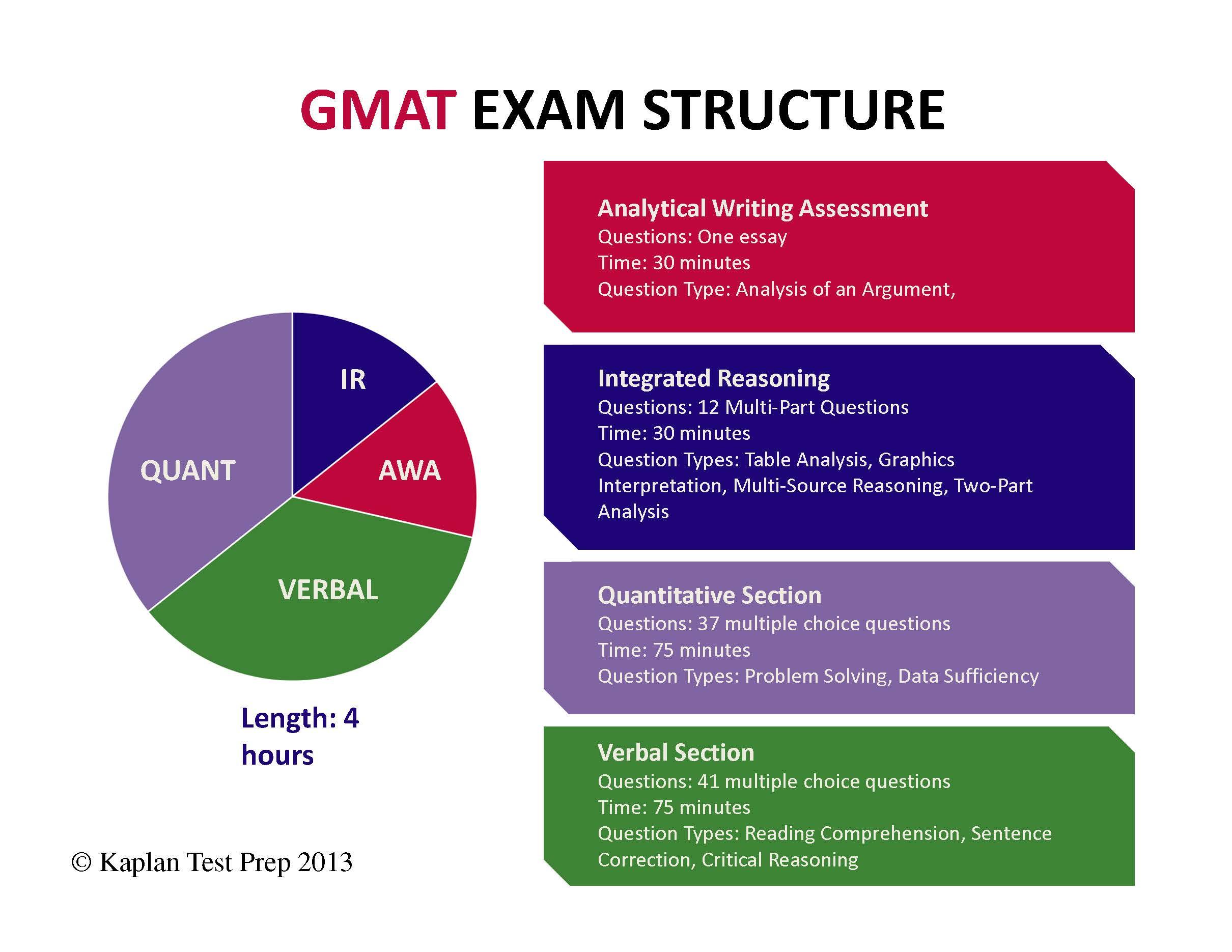gmat essay template